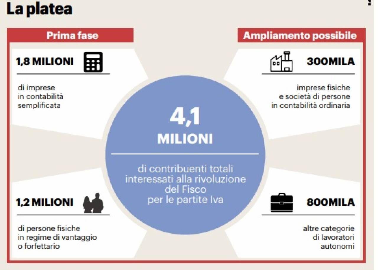 Fisco, rivoluzione delle tasse