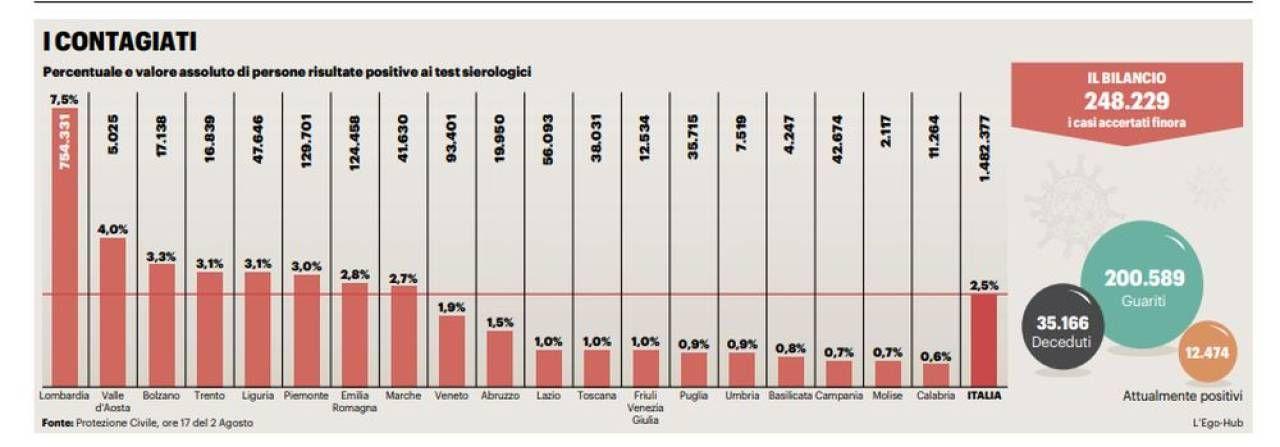 Il grafico sui contagiati in Italia