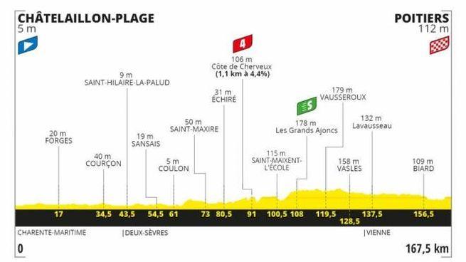 Tour de France 2020, l'altimetria dell'undicesima tappa
