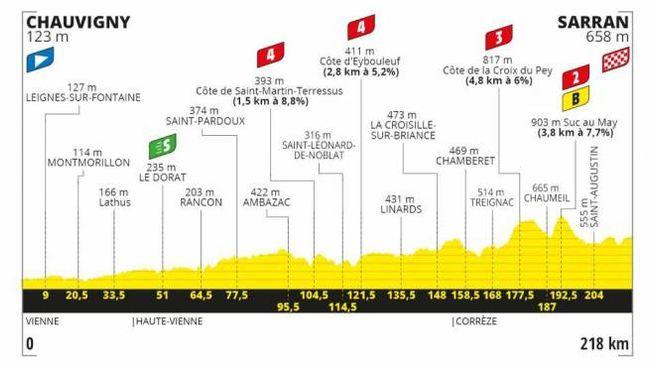 Tour de France, l'altimetria della dodicesima tappa
