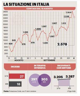 Coronavirus, la situazione in Italia