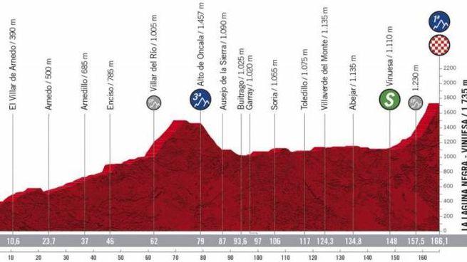 Vuelta 2020, l'altimetria della terza tappa