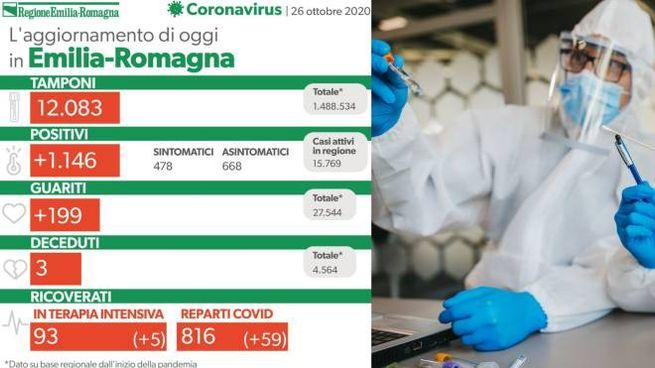 Coronavirus Emilia Romagna, i dati del 26 ottobre 2020