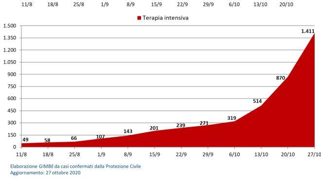 Coronavirus Italia Bollettino Dei Contagi Del 29 Ottobre Tabella Covid In Pdf Cronaca