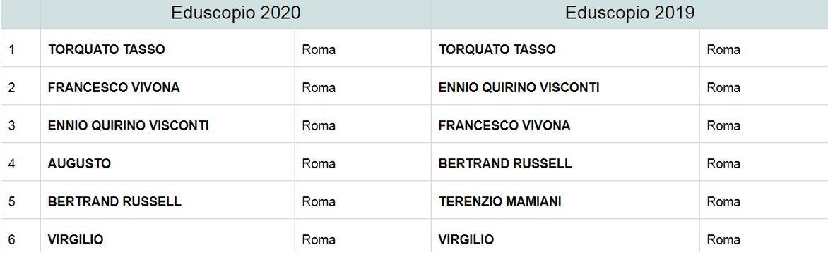 Eduscopio 2020 a Roma