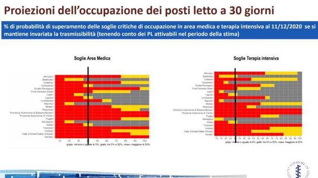 Covid, ultimi dati Iss: la tabella sulle proiezioni dei posti letto