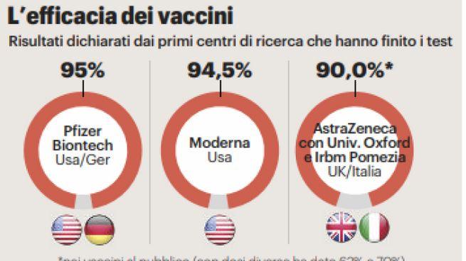 L'efficacia dei tre vaccini anti Covid