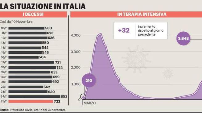 Dati ricoveri in Italia