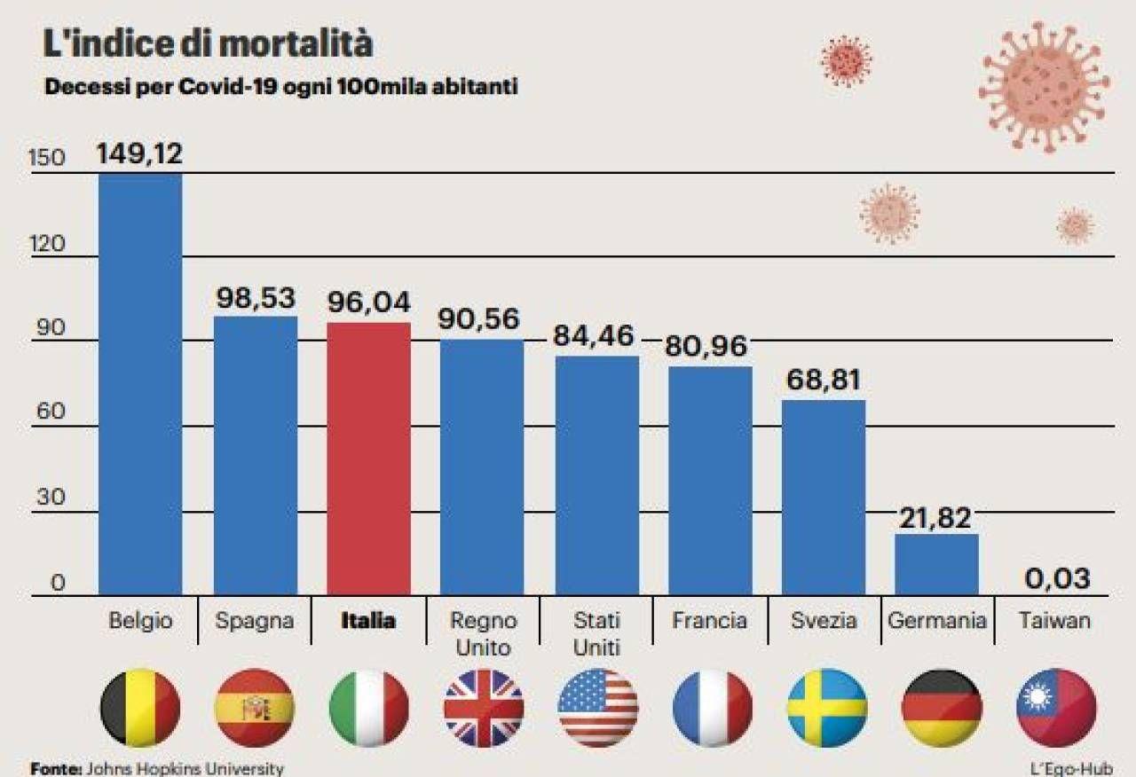 L'indice di mortalità Paese per Paese