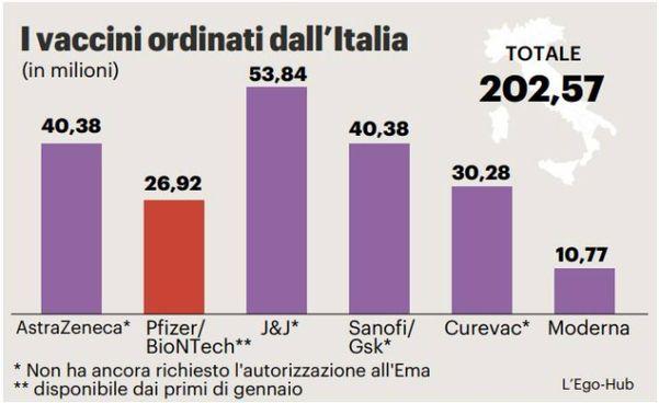 I vaccini anti Covid ordinati in Italia