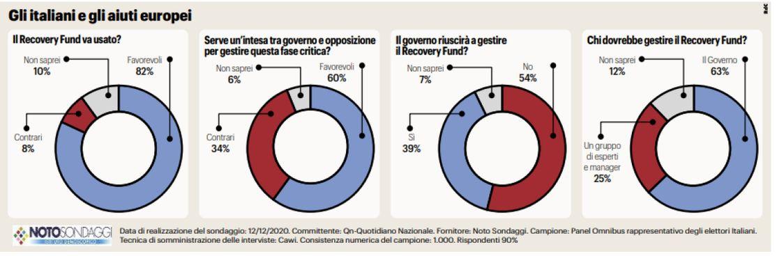 Recovery Fund, Noto Sondaggi