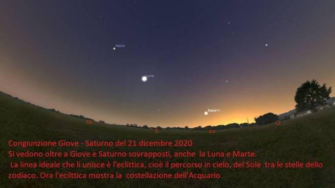 Giove e Saturno sembreranno sovrapporsi perfettamente