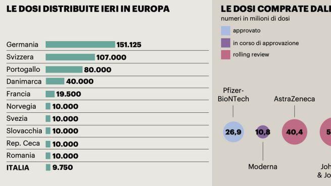 Le dosi di vaccino distribuite nel V-Day e quelle comprate dall'Italia