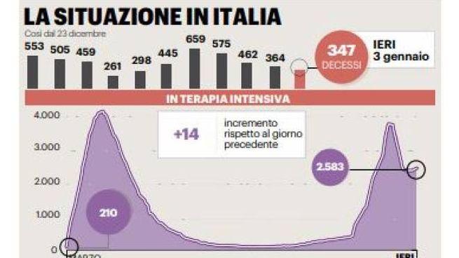 Covid Italia: la situazione delle terapie intensive