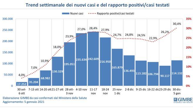 Trend settimanale nuovi casi e rapporto positivi/casi testati (Gimbe)