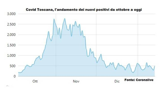 L'andamento dei nuovi positivi in Toscana