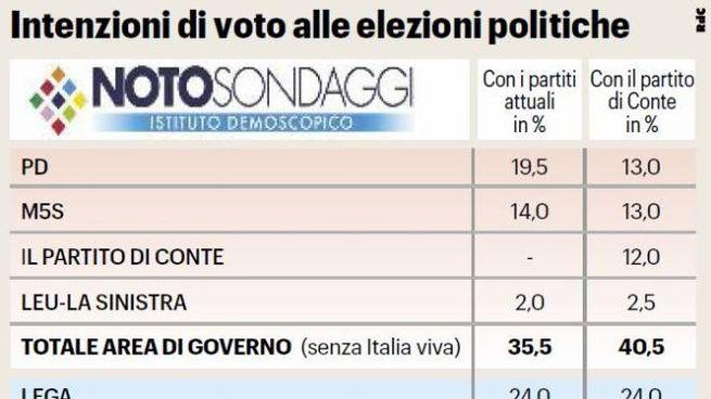 Intenzioni di voto, grafico sondaggio Noto