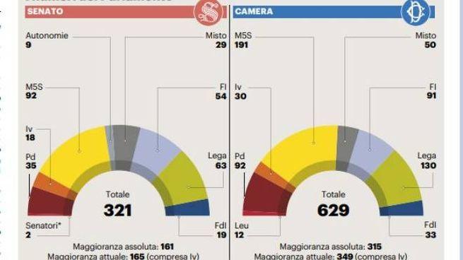 Il governo e i numeri in Parlamento