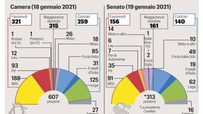 Il voto di fiducia a Conte alla Camera e al Senato