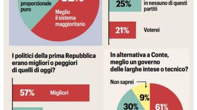 Il grafico di Noto sondaggi sulla crisi di governo