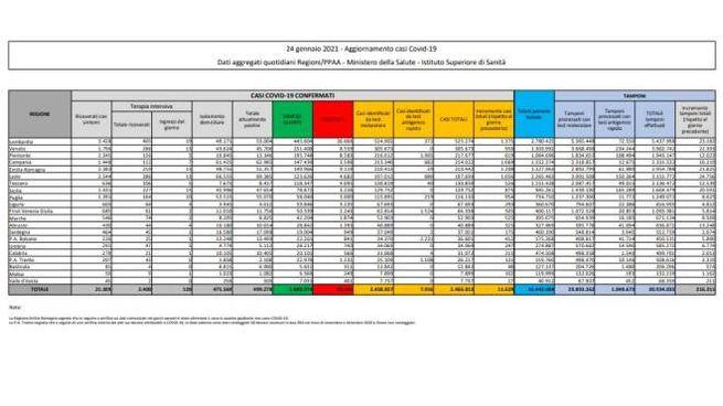 Bollettino Covid: i dati del 24 gennaio