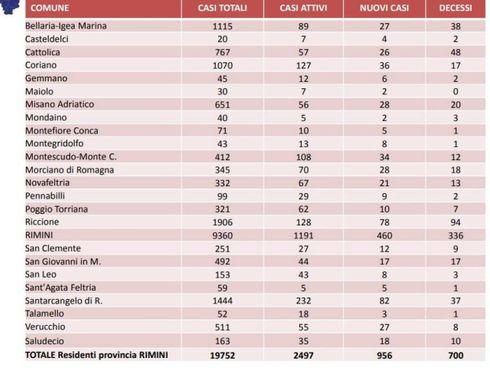 La tabella sulla situazione sanitaria legata alla diffusione del Covid nei Comuni del Riminese