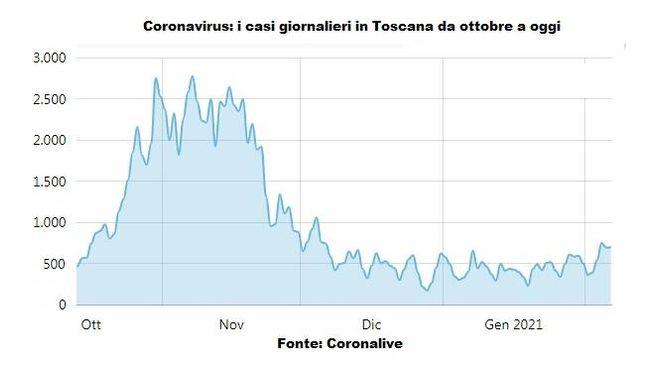 Il grafico dei contagi giornalieri in Toscana
