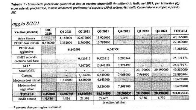 La tabella con le dosi dei vaccini