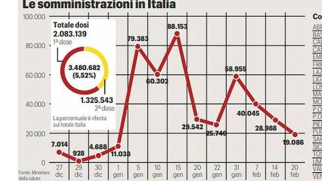 Le vaccinazioni in Italia
