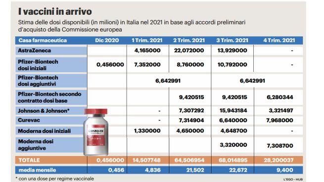 Covid, i vaccini in arrivo in Italia