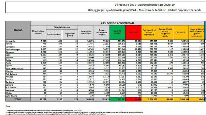 I dati nazionali sul Covid del 24 febbraio