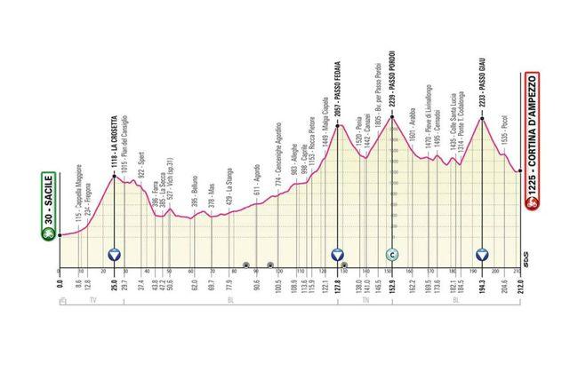 Giro d'Italia 2021, tutte le tappe: percorso e altimetrie. I grafici