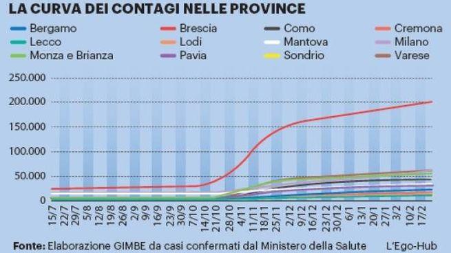 La curva dei contagi in Lombardia