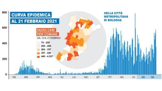 Dal 27 febbraio la città metropolitana di Bologna è in arancione scuro