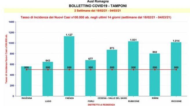 Contagi Covid in Romagna: gli ultimi dati