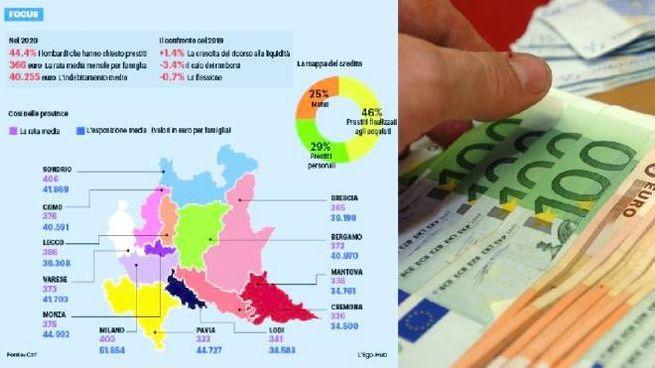 Lombardi indebitati