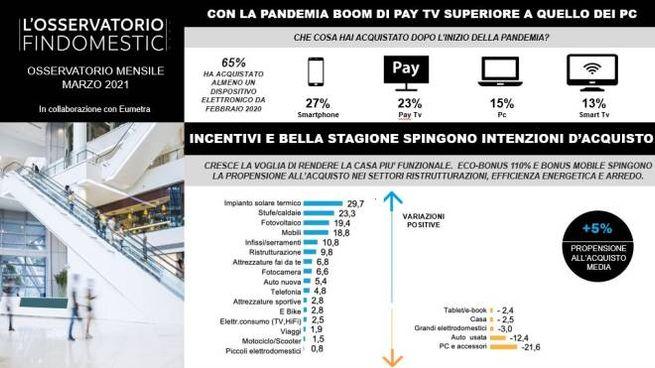Gli acquisti degli italiani in pandemia