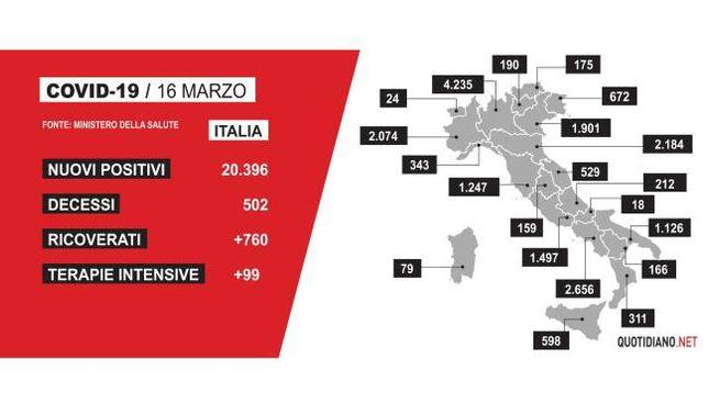 Il grafico con i dati Covid del 16 marzo