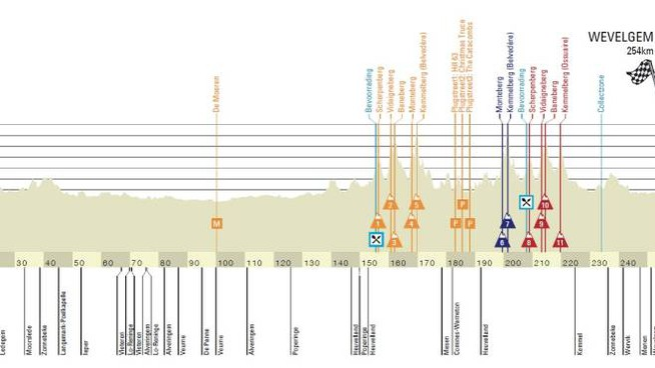 L'altimetria della Gand Wevelgem 2021