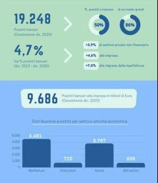 I numero dello studio della Camera di Commercio sui prestiti bancari