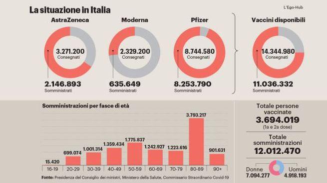 Astrazeneca, la situazione in Italia