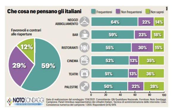 Gli italiani e le riaperture