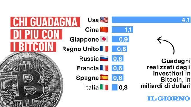 Bitcoin, Le Ultime Novità - giuseppeverdimaddaloni.it