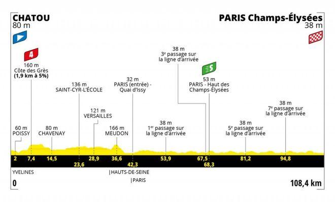 Tour de France 2021: tappe, altimetrie e date. Guida ai segreti del percorso