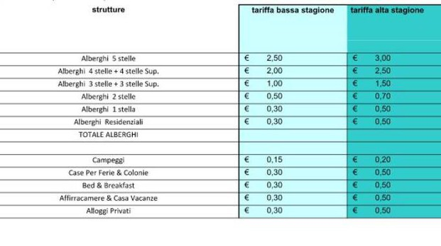 Cervia, ecco le tariffe della tassa di soggiorno - Cronaca ...