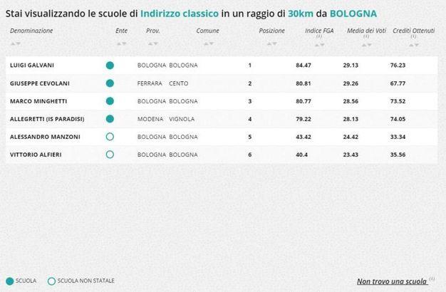 Liceo classico, la classifica della zona di Bologna
