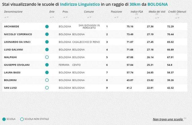 Liceo linguistico, la classifica della zona di Bologna