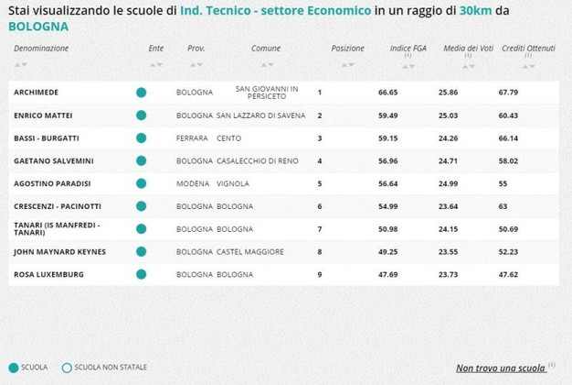 Indirizzo tecnico-economico, la classifica della zona di Bologna