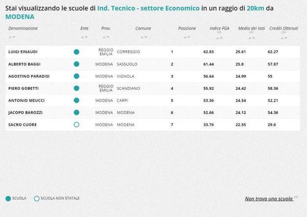 Indirizzo tecnico-economico, la classifica della zona di Modena