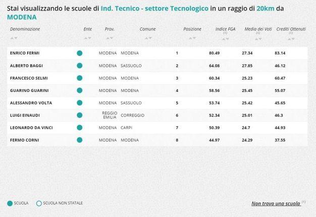 Indirizzo tecnico-tecnologico, la classifica della zona di Modena
